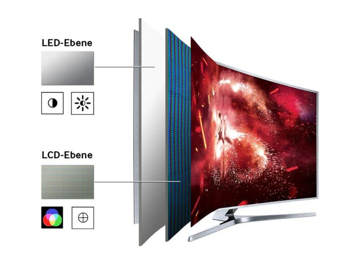 LED, OLED oder QLED? - LED-LCD-Technik