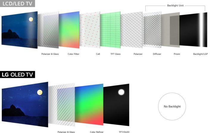 OLED - LED-TV Vergleich
