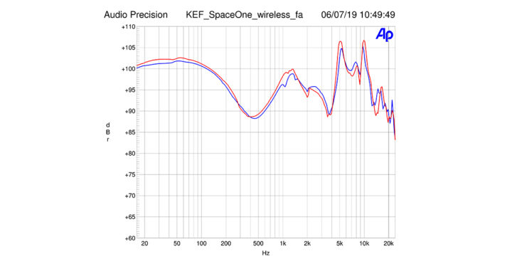 Vorschaubild für Technische Messergebnisse KEF Space One Porsche Design