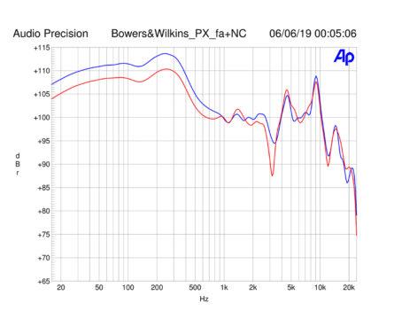 Vorschaubild für Technische Messergebnisse Bowers & Wilkins PX