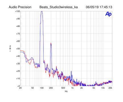 Vorschaubild für Technische Messergebnisse zum Beats Studio 3 ANC-Kopfhörer