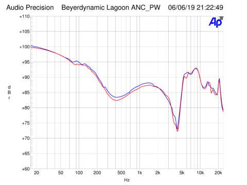 Vorschaubild für Technische Messergebnisse beyerdynamic Lagoon ANC