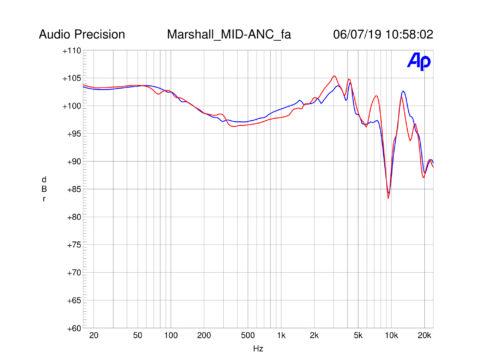 Vorschaubild für Jetzt ansehen: Technische Messergebnisse zum Marshall MID A.N.C.