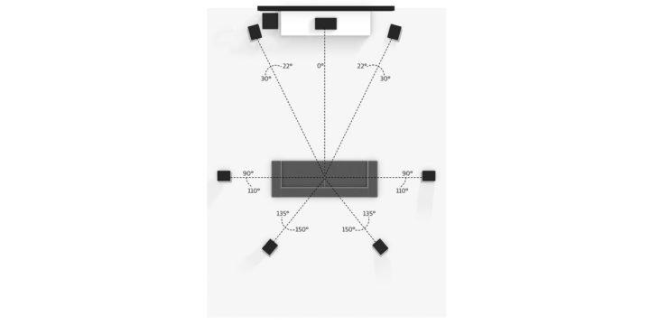 Vorschaubild für Dolby Surround und Dolby Atmos Setup