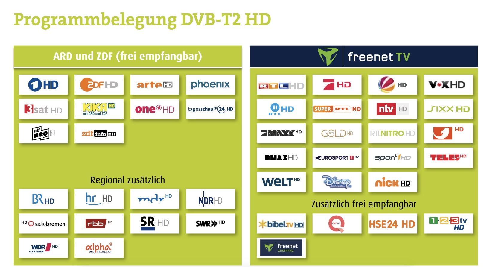 Programmbelegung_DVB-T2_HD_2020