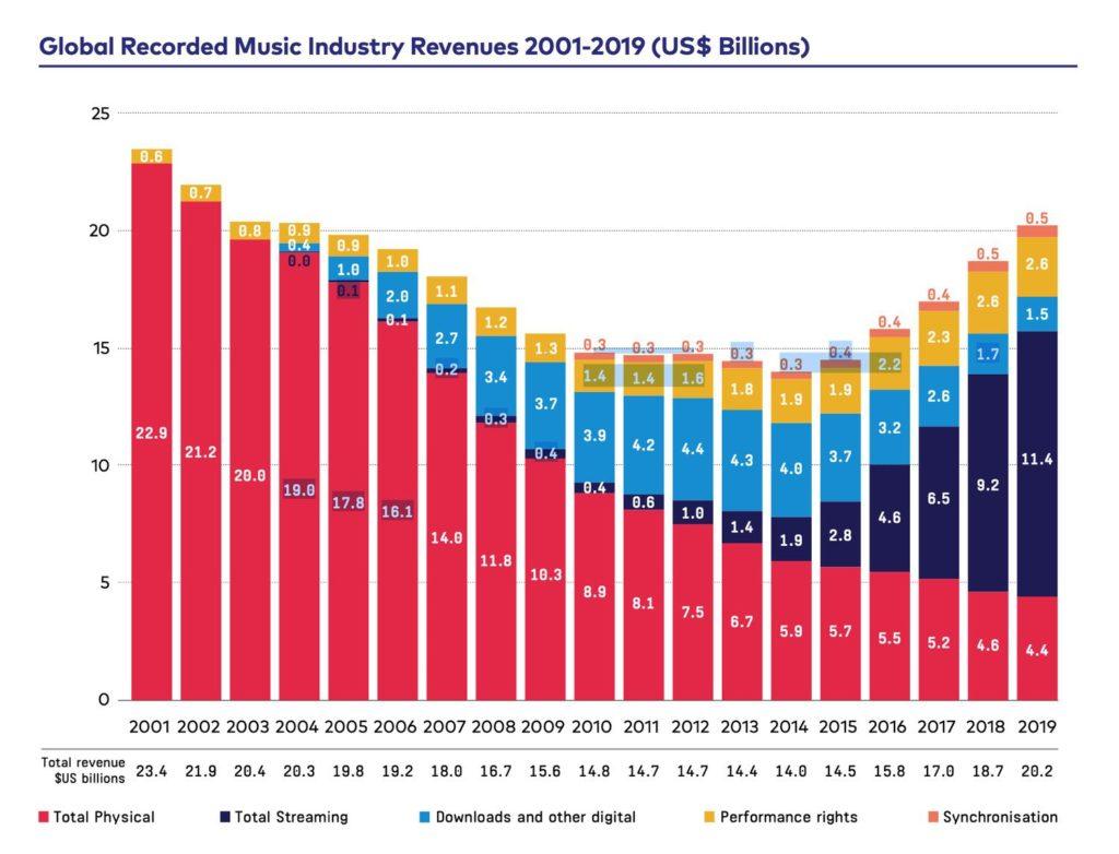 IFPI Statistiken zum Umsatz der Musikbranche