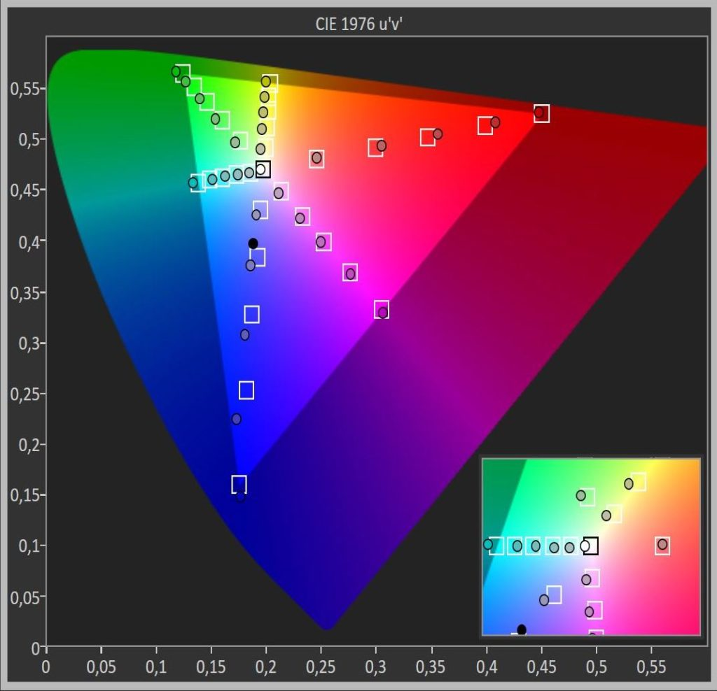 Messdiagramm SDR Farbraum