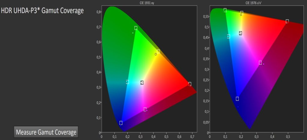 BU Messdiagramm HDR-Farbraum P3