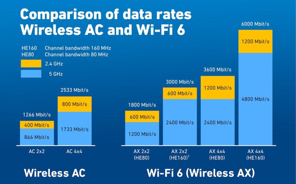 Vergleich von Wireless AC und AX (WiFi 6)