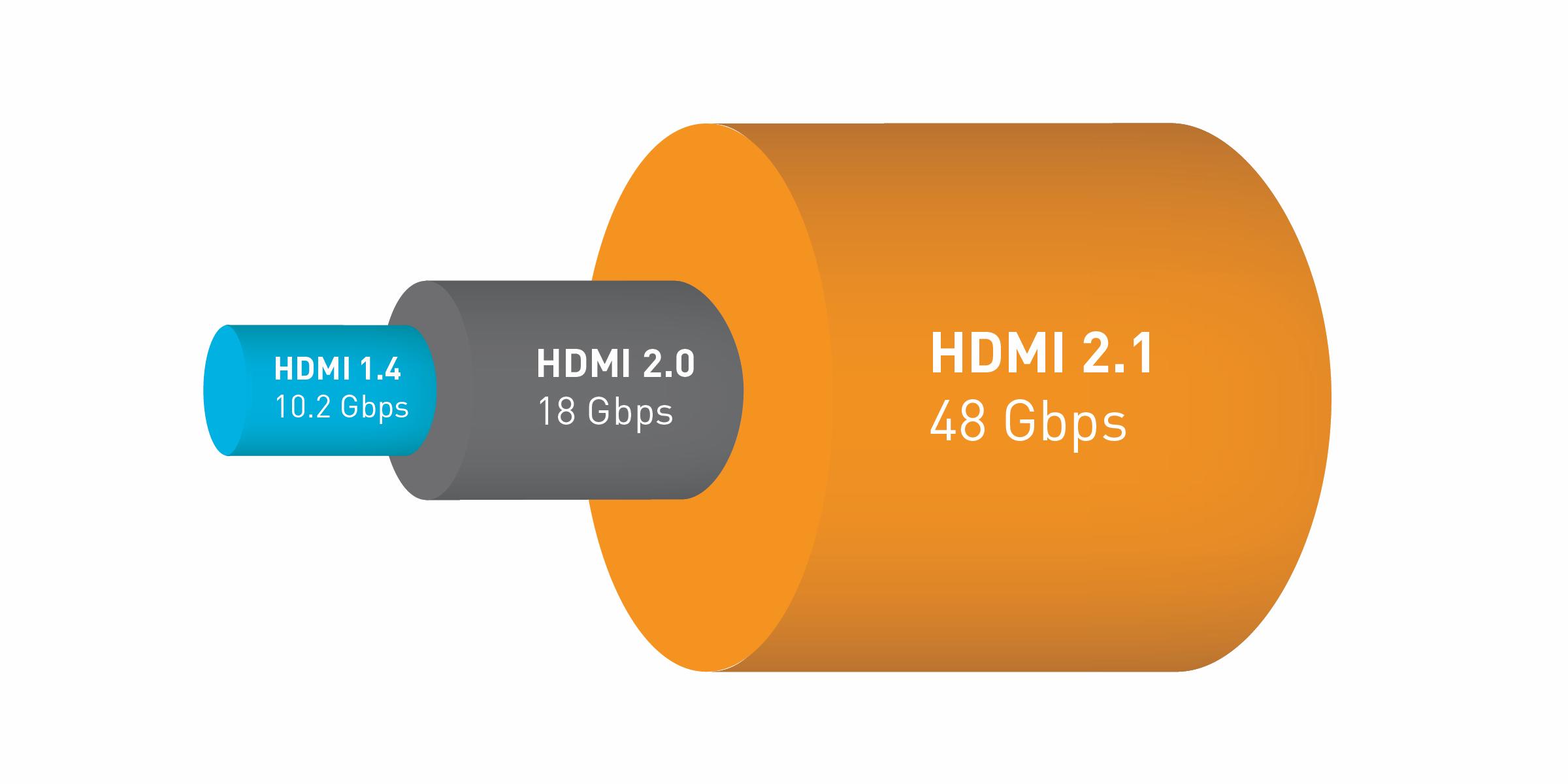 HDMI 2.1 Kabel Bandbreite
