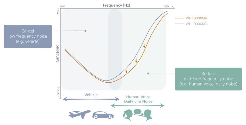 WH-1000XM4 NoiseCanceling