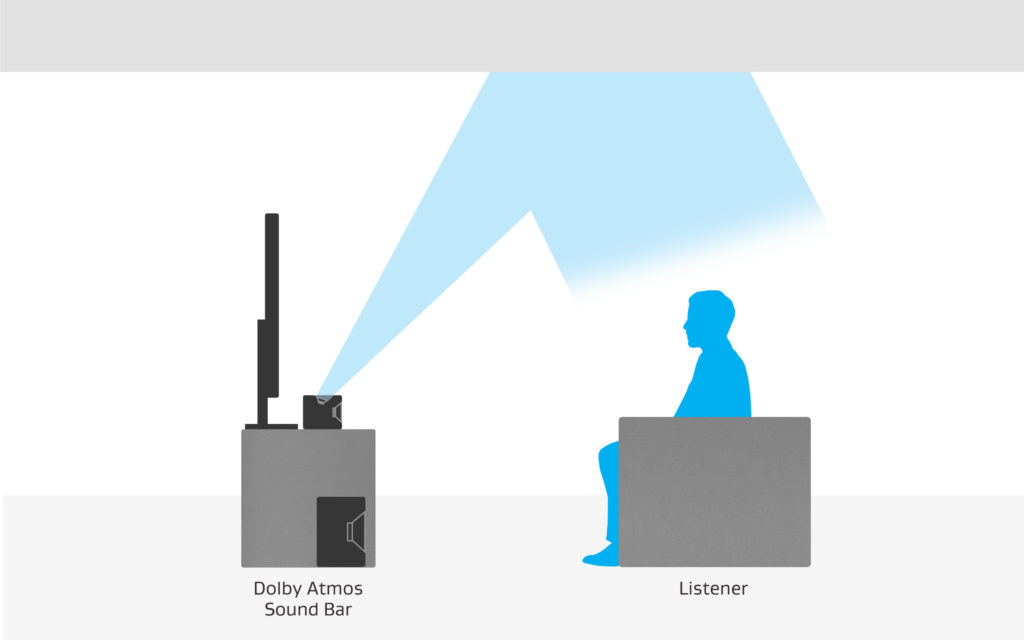 Eine Soundbar mit 3D-Sound