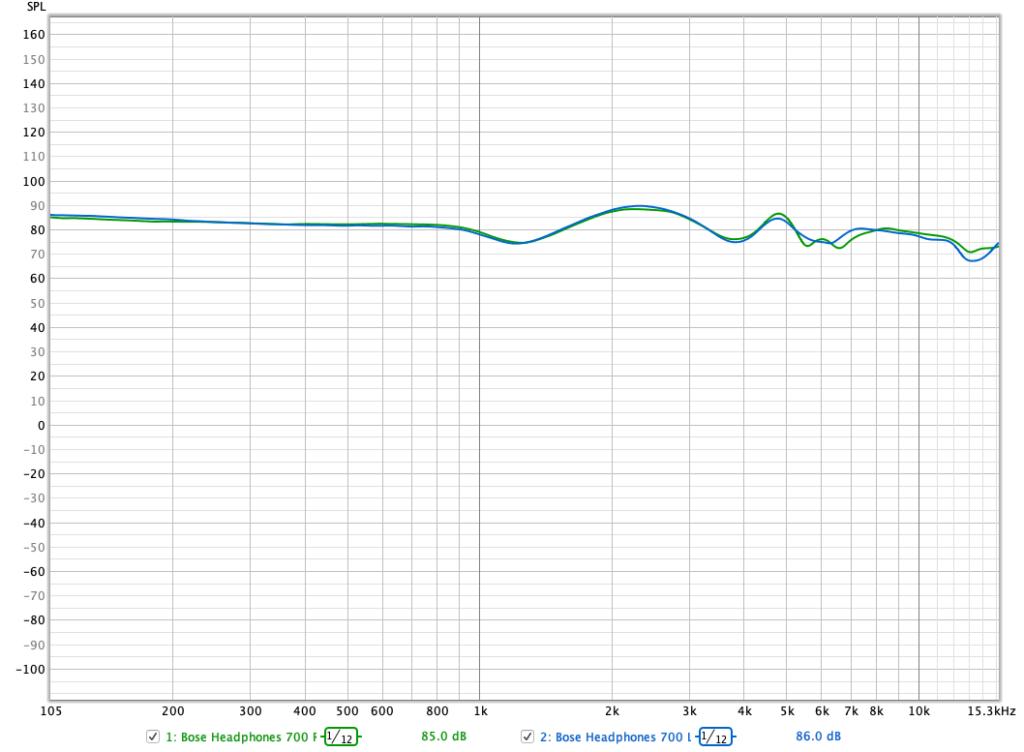 Bose 700 Frequenzverlauf