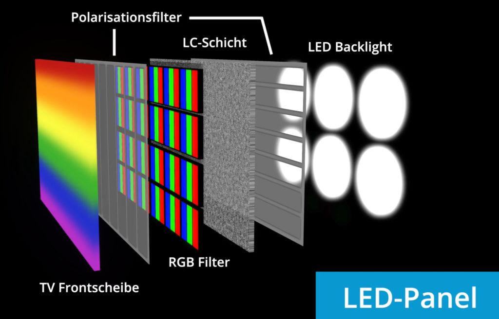 LCD-LED: Schematischer Aufbau