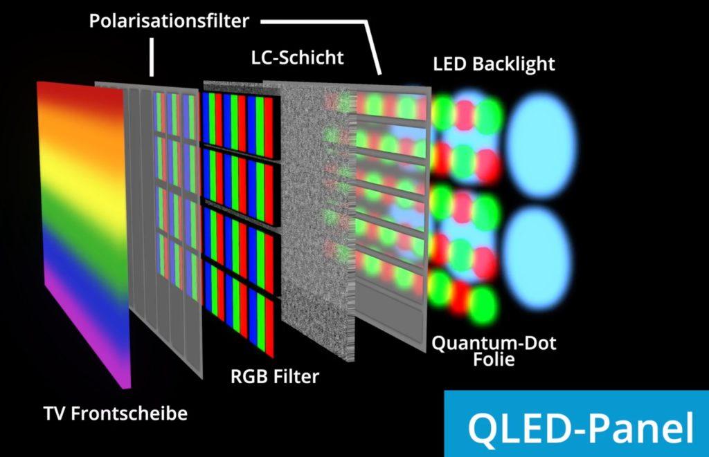 Schematischer Aufbau QLED-Panel