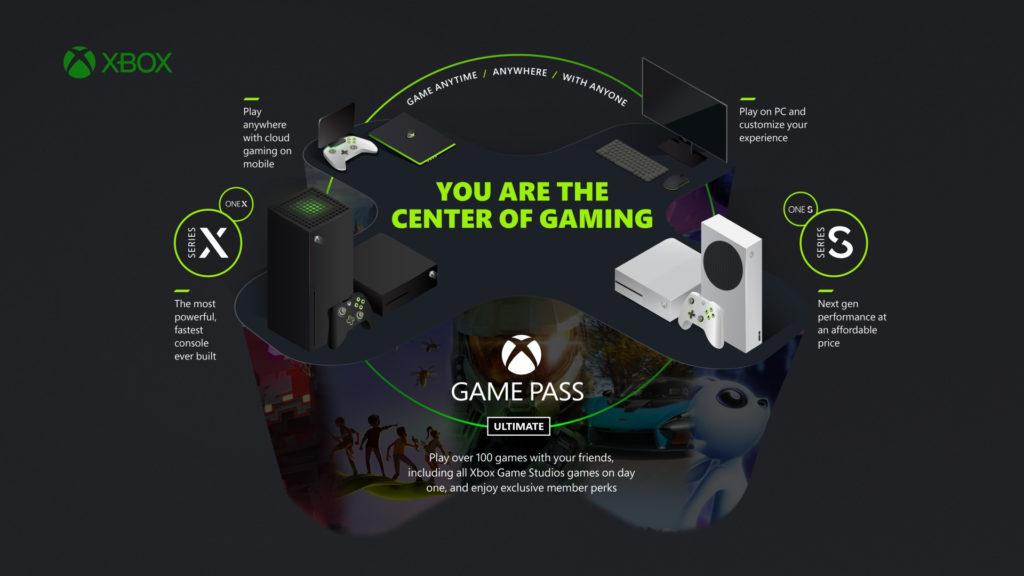 Microsoft sieht in seinem Xbox Game Pass Ultimate die Zukunft.