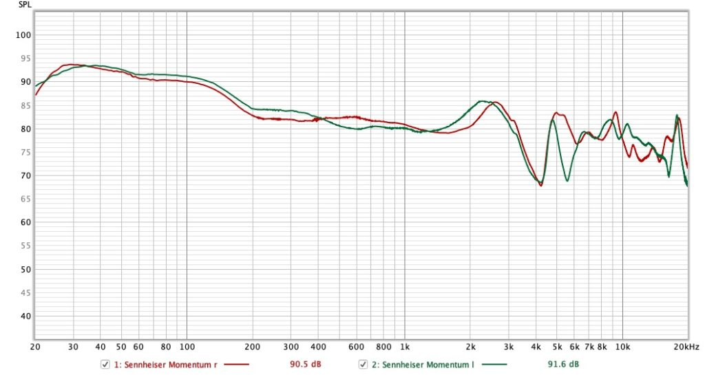 Sennheiser Momentum Wireless im Test Frequenzgang