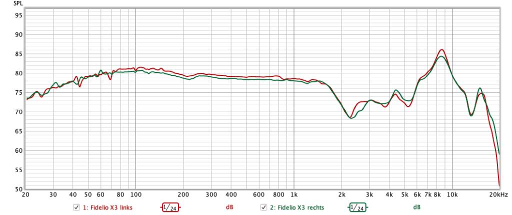 Philips Fidelio X3 im Test - Freqenzdiagramm