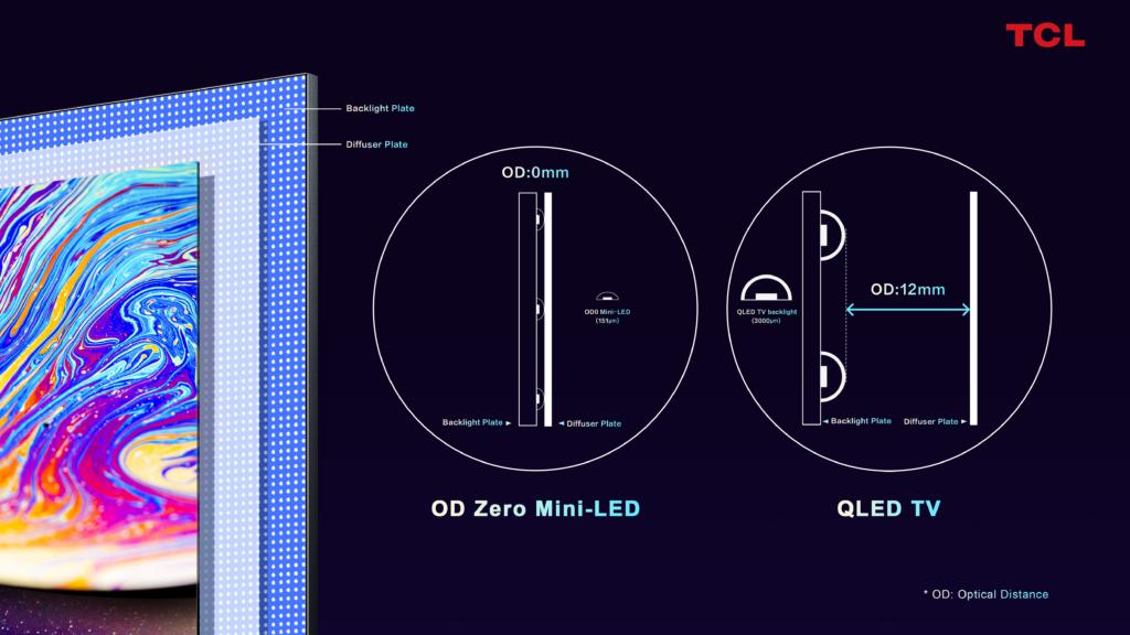 TCL OD Zero Mini LED QLED