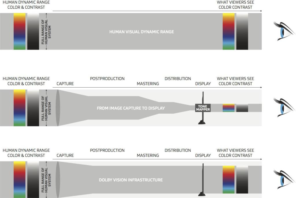 Dolby bewirbt seinen HDR-Standard mit gesteigerter Bildqualität.