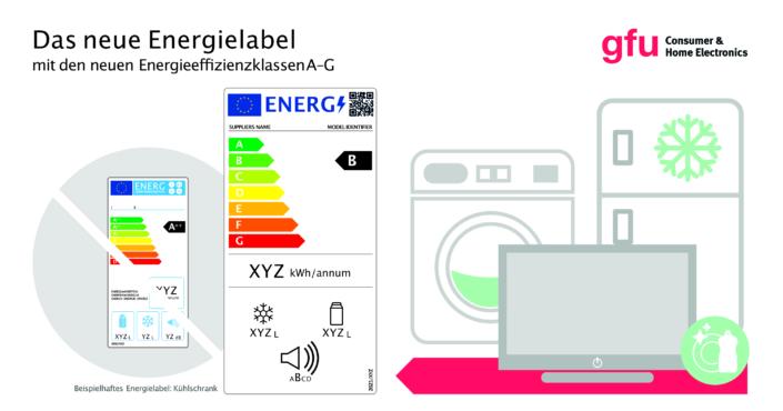 GFU-Infografik-Energielabel
