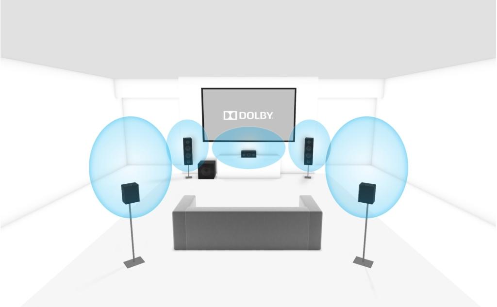 Dolby Surround 5.1 Setup