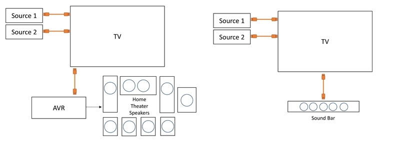 Mit eARC lässt sich der Anschluss von Geräten stark vereinfachen.
