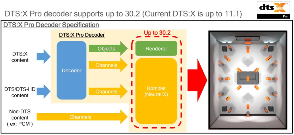 DTS:X Pro unterstützt noch umfangreichere Lautsprecher-Aufbauten.