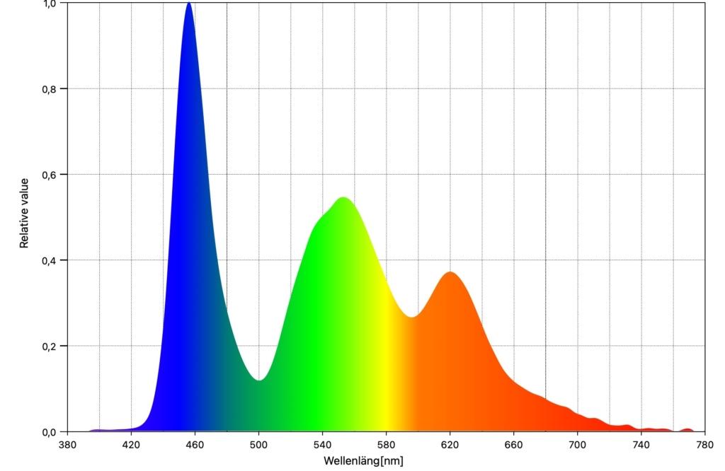 OLED Spectralverteilung LG G1