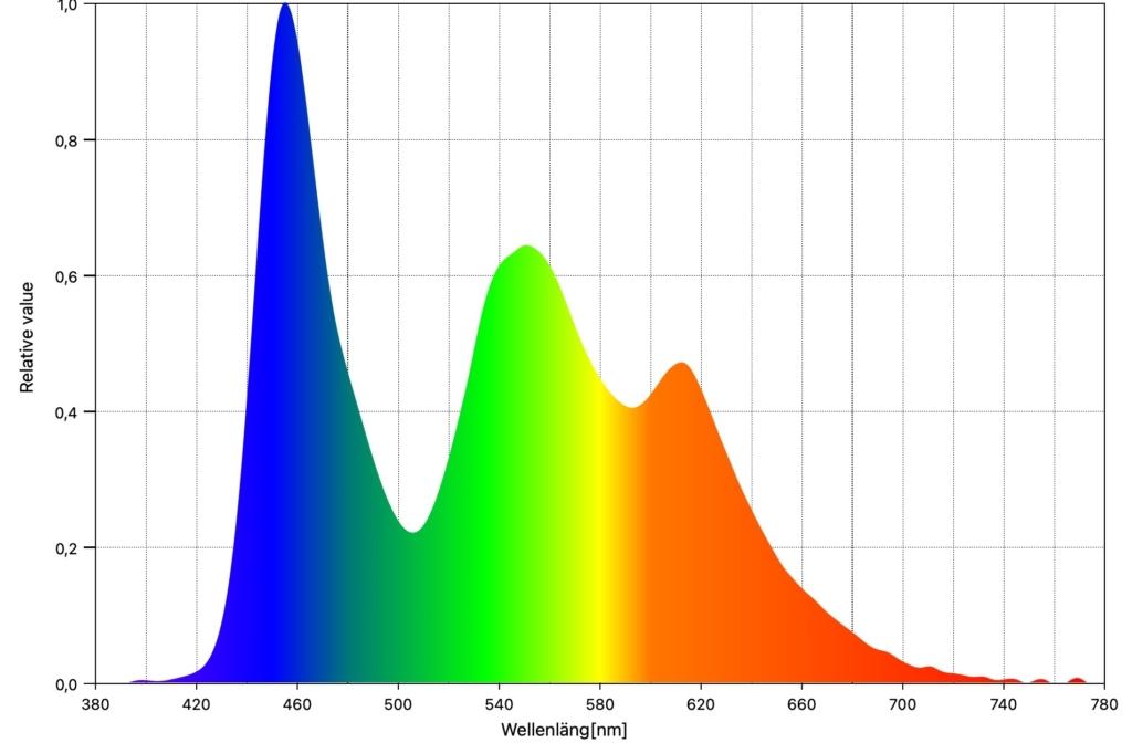 OLED GX Spektralverteilung