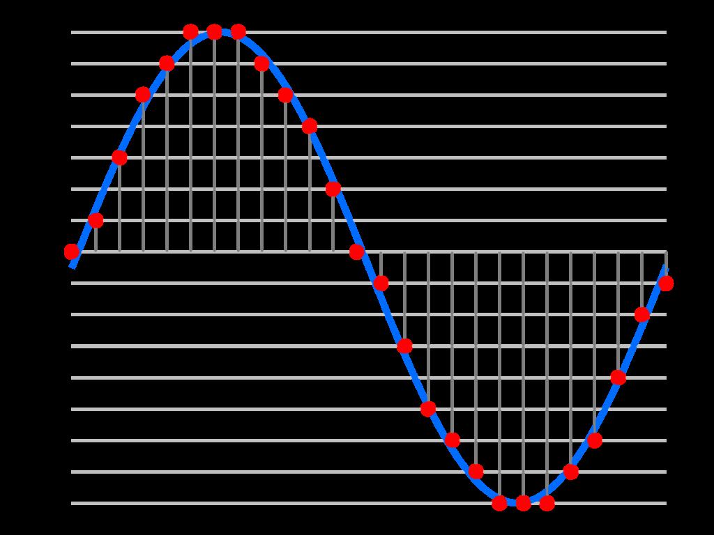Grafik: PCM-Abtastung