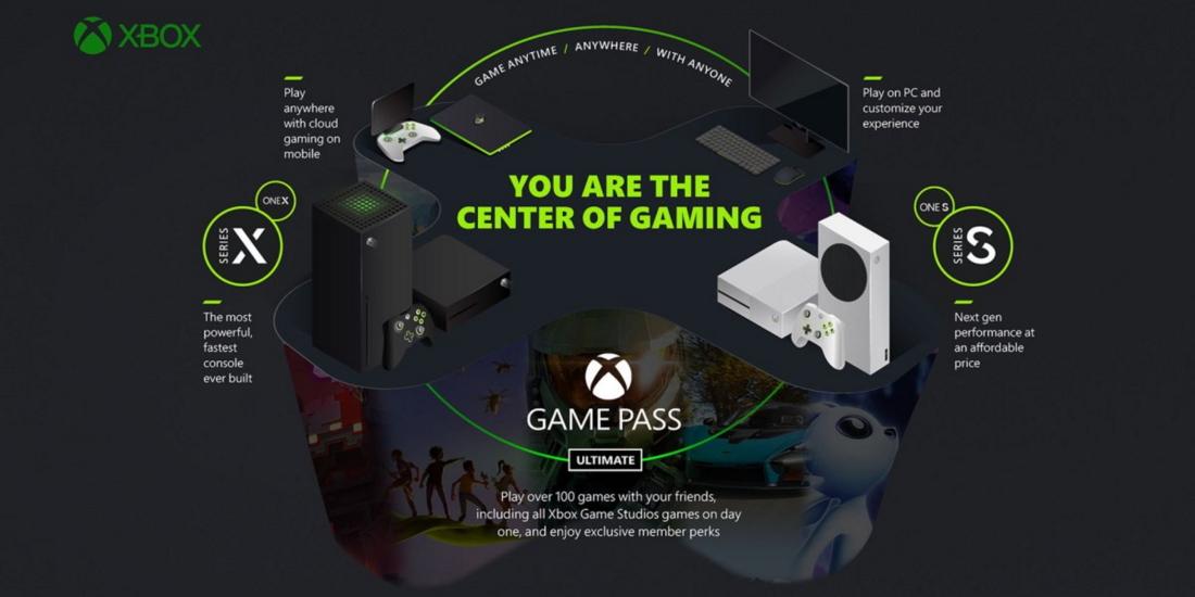 Xbox Game Pass Schaubild